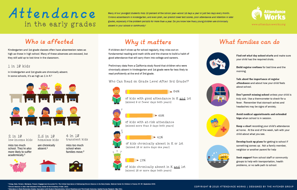 Facts on the importance of good attendance- English